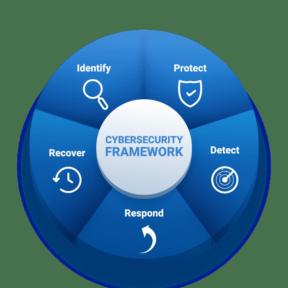 Unser Ansatz für Sicherheit und Prävention